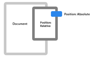 Understanding CSS Positioning: Absolute